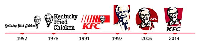 肯德基KFC x ODC歐原品牌形象設計